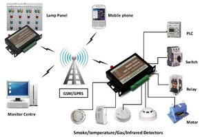 SMS Alert System Drawing
